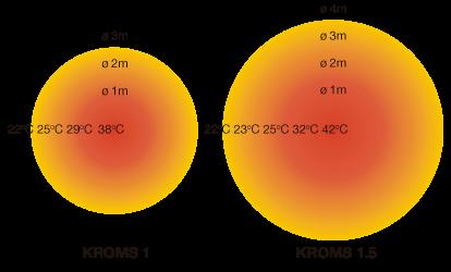 Cobertura radiador KROMS 1-1,5