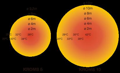 Cobertura radiador KROMS 5-10