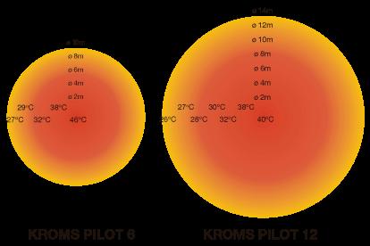 Cobertura radiador KROMS PILOT 6-12