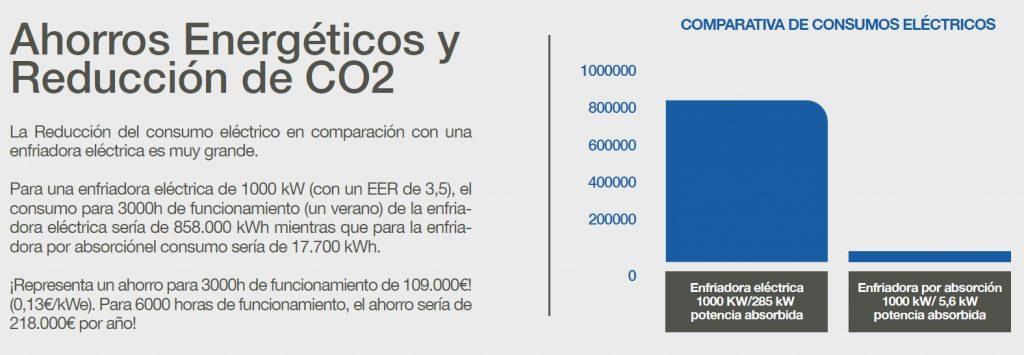 Ahorros energéticos y reducción de CO2